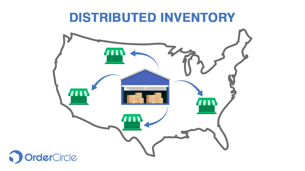 Distributed Inventory